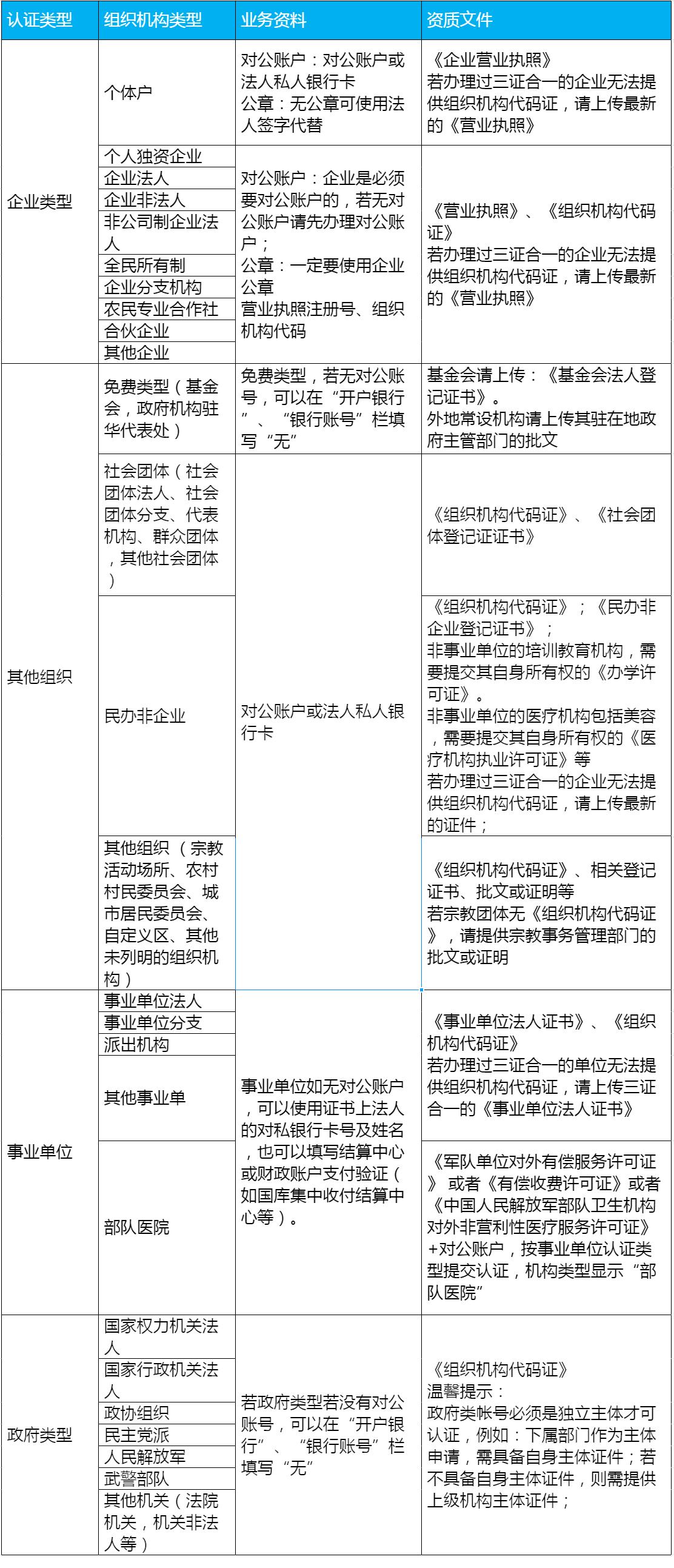 企业如何选择企业微信认证主体类型?有哪些类型可以认证?